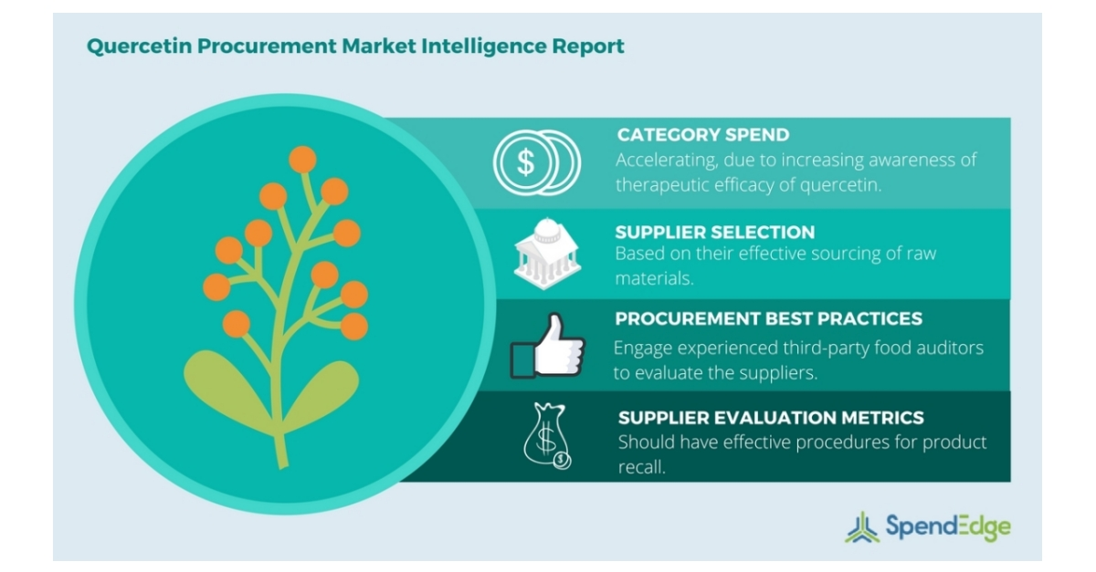 Quercetin Procurement Report: Quercetin Benefits, Supplier Benchmarking Criteria, and Cost-Benefit Analysis Insights Now Available from SpendEdge