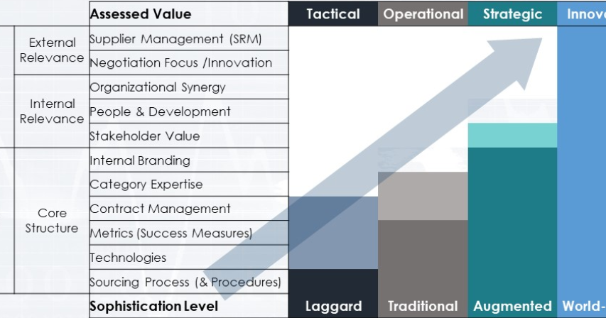 The Procurement Maturity Model: Where is Your Organization?