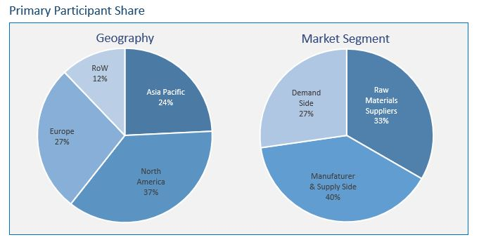 Acesulfame Potassium Market: Acesulfame Potassium Uses, Procurement Market Analysis Report, Category Management Insights, Cost Benefit Analysis, and Spend Growth Data Now Available from SpendEdge