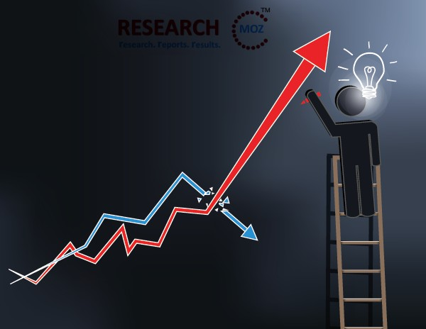 K-12 Education Technology Spend Market 2020 Global Trends, Emerging Technologies And Growth Analysis By Forecast To 2026