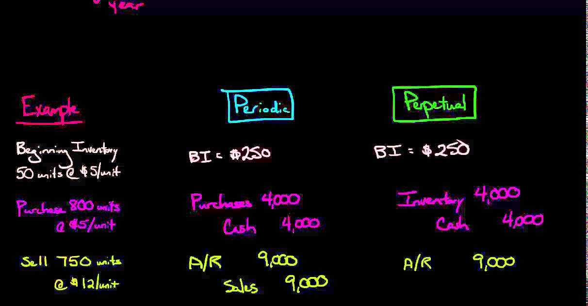 Periodic vs Perpetual Inventory Accounting