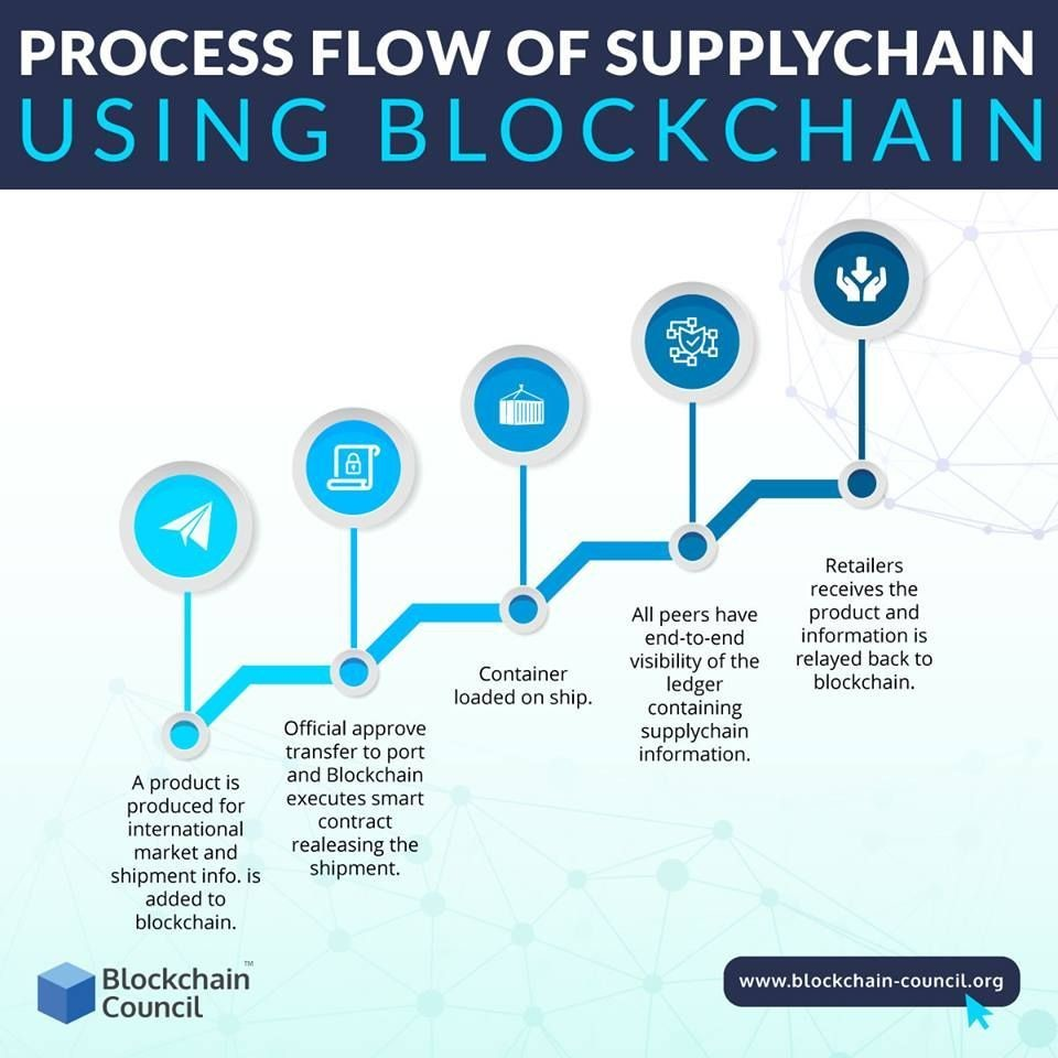 WEF: How To Prepare Supply Chains For Future Disruption | Supply Chain – Supply Chain Digital – The Procurement & Supply Chain Platform