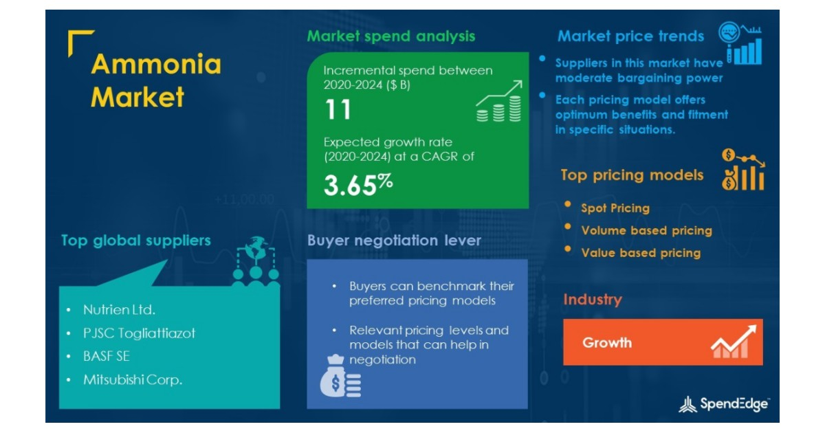 Ammonia Market Procurement Intelligence Report with COVID-19 Impact Analysis | Global Forecasts, 2020-2024 | SpendEdge