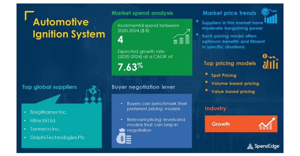 Automotive Ignition System Category Market Procurement Intelligence Report with COVID-19 Impact Analysis | Global Forecasts, 2020-2024