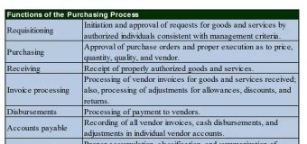 Major Functions of the Purchasing Process