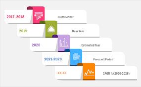 Retail Sourcing and Procurement Market 2020-2028 Covid-19 Updates