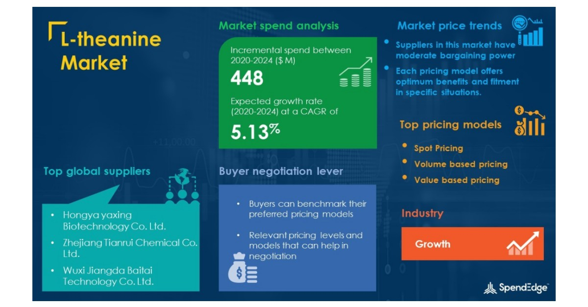 COVID-19 Impact and Recovery Analysis  L-theanine Market Procurement Intelligence Report Forecasts Spend Growth of over USD 448 million