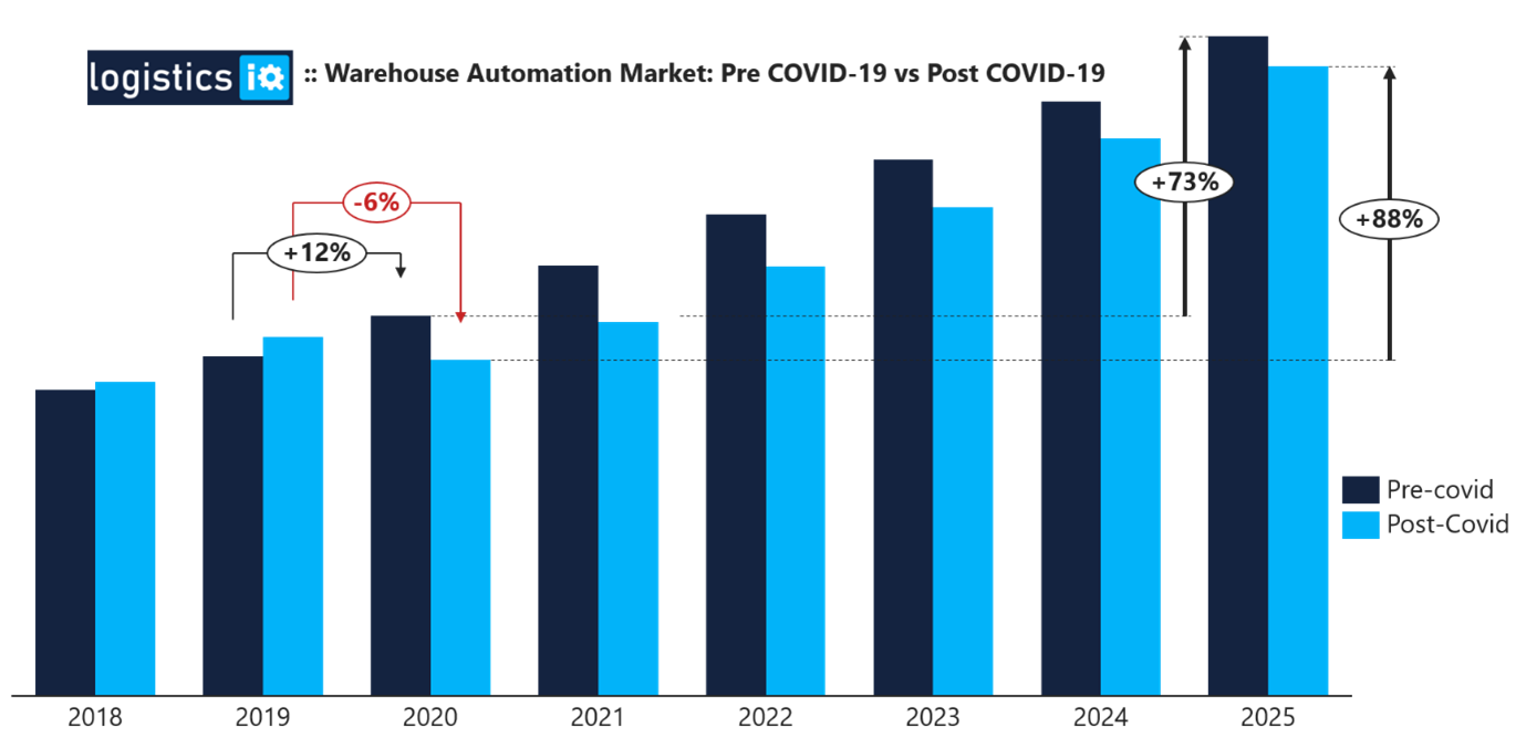 Smart Warehousing Market Analysis by Size, Share, Growth, Trends up to 2026| KION Dematic, Honeywell Intelligrated, SSI Schaefer