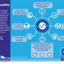 Why Specify FORS in procurement contracts?