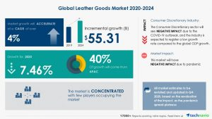 Global Leather Goods Market Research 2020-2024 | Post-pandemic Market Impact Analysis | Technavio | Business