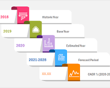 Global Topmost Companies, Size, Trends And Upcoming Forecasts 2028 – NeighborWebSJ