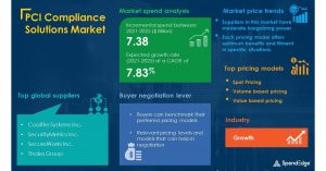 PCI Compliance Solutions Market Procurement Intelligence Report 2021-2025 with Q1, 2021 COVID-19 Impact Update  SpendEdge